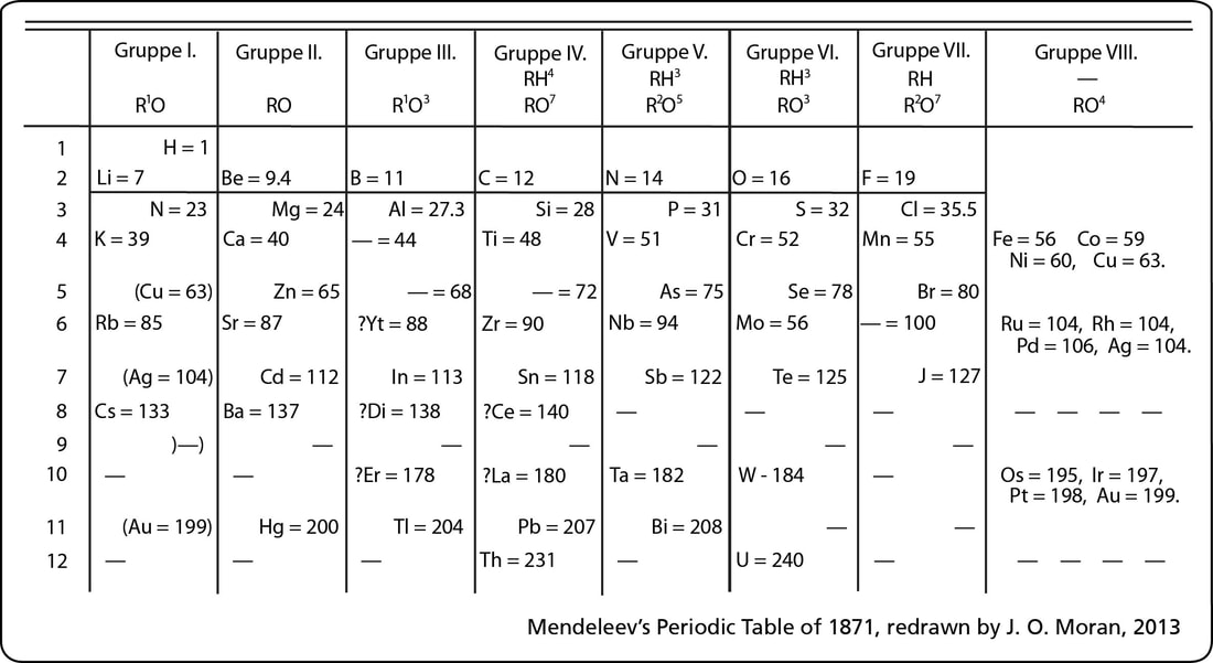 Pt lesson 1 foundations of pt history of the periodic table two main figures in periodic table mendeleev arranged his table by atomic mass urtaz Images